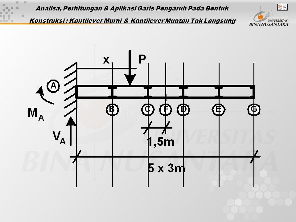 Analisa, Perhitungan & Aplikasi Garis Pengaruh Pada Bentuk Konstruksi : Kantilever Murni & Kantilever Muatan Tak Langsung