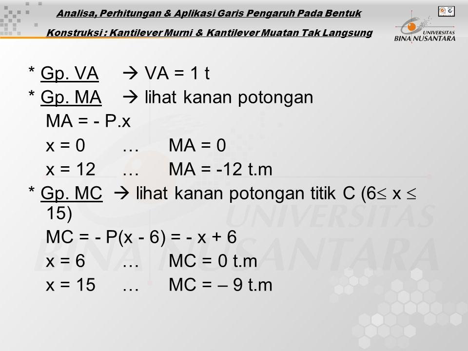 * Gp. MA  lihat kanan potongan MA = - P.x x = 0 … MA = 0