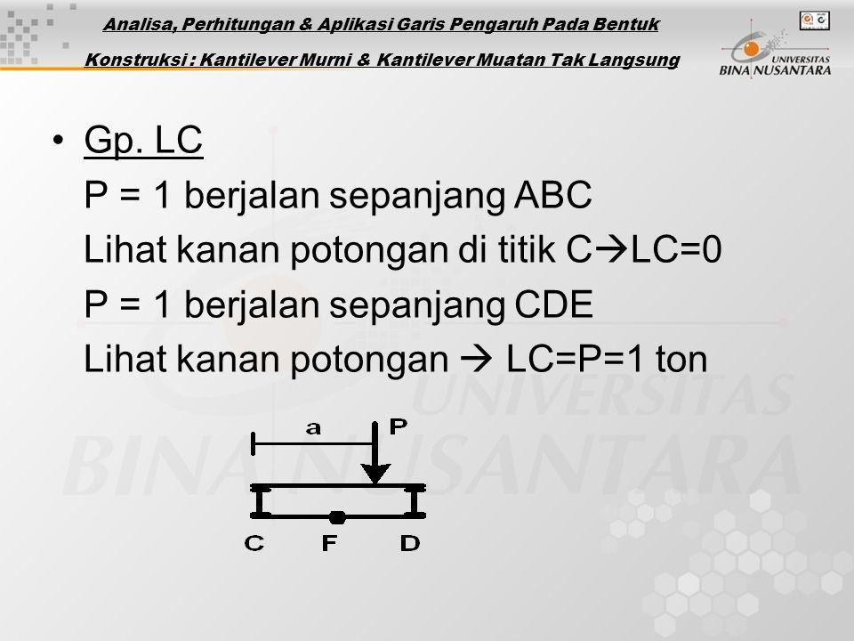 P = 1 berjalan sepanjang ABC Lihat kanan potongan di titik CLC=0