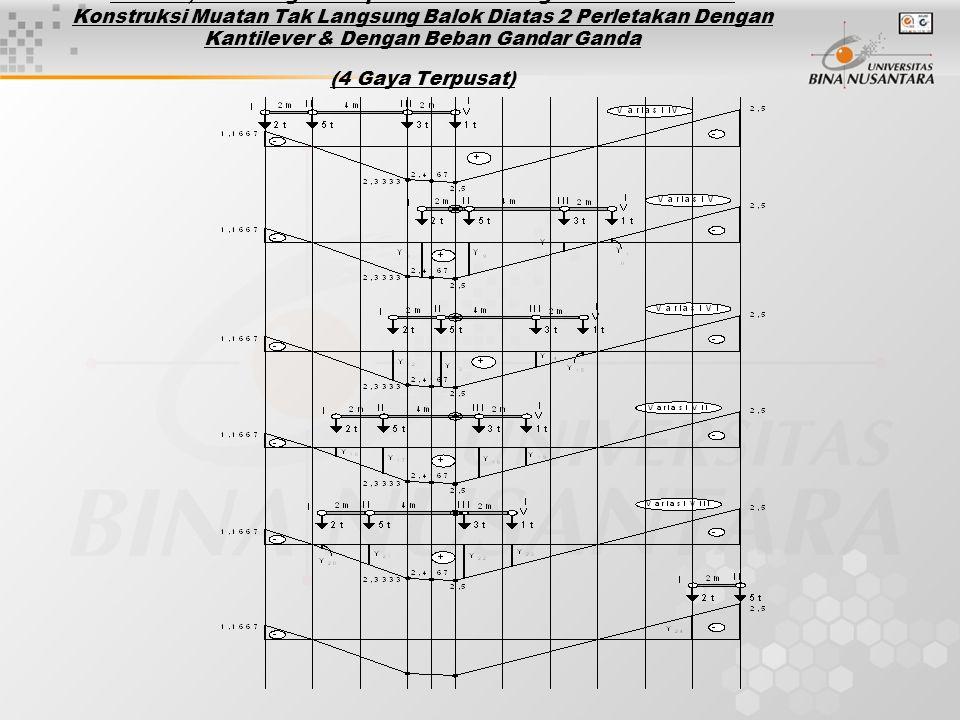 Analisa, Perhitungan & Aplikasi Garis Pengaruh Pada Bentuk Konstruksi Muatan Tak Langsung Balok Diatas 2 Perletakan Dengan Kantilever & Dengan Beban Gandar Ganda (4 Gaya Terpusat)