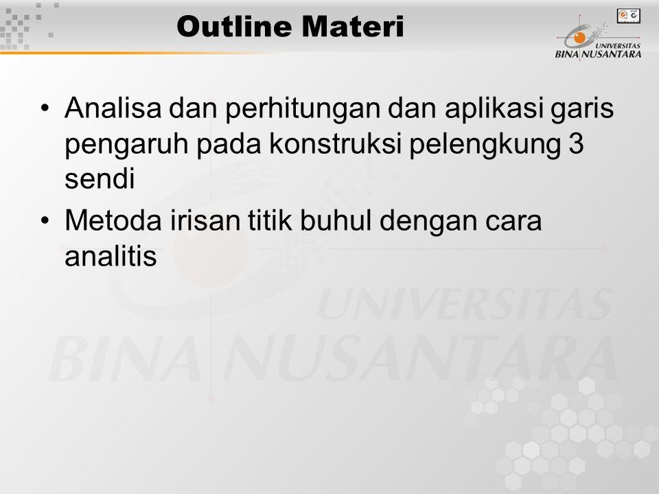 Outline Materi Analisa dan perhitungan dan aplikasi garis pengaruh pada konstruksi pelengkung 3 sendi.