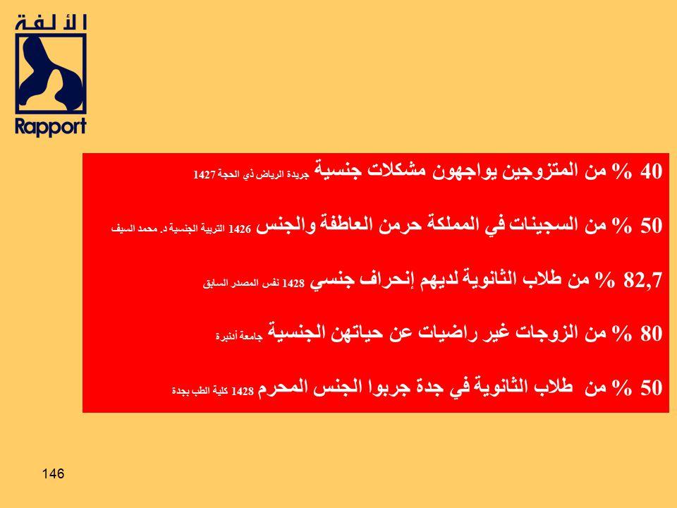 40 % من المتزوجين يواجهون مشكلات جنسية جريدة الرياض ذي الحجة 1427