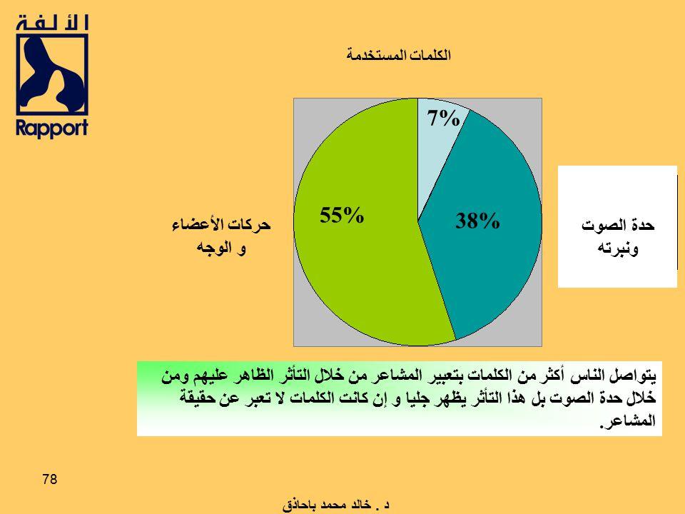 7% 55% 38% حدة الصوت ونبرته حركات الأعضاء و الوجه