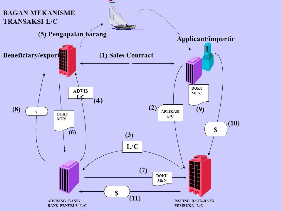 (4) BAGAN MEKANISME TRANSAKSI L/C (5) Pengapalan barang