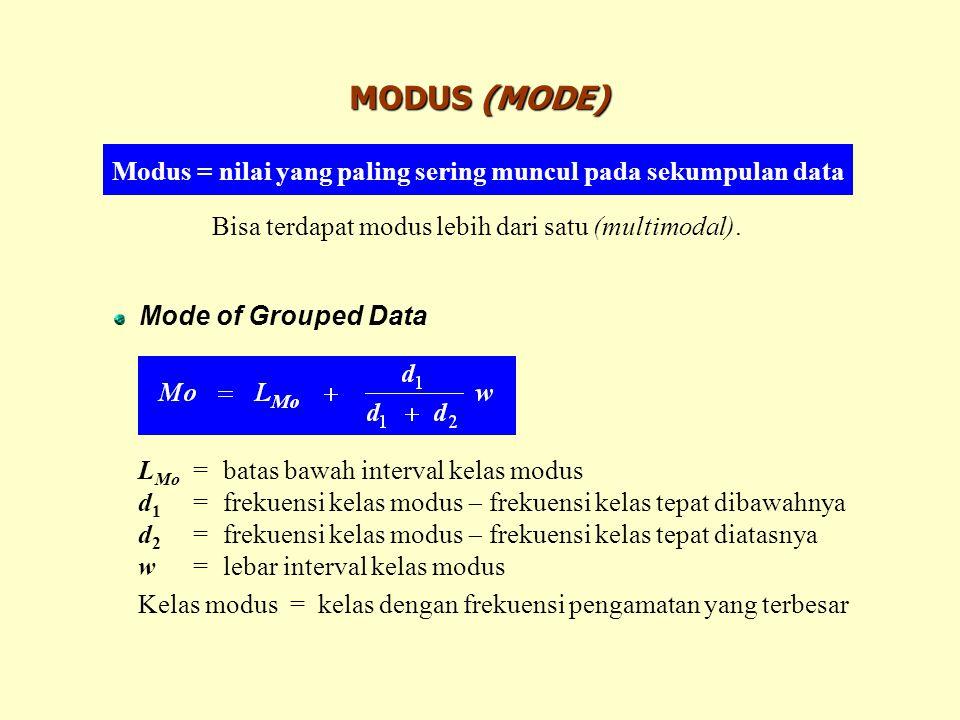 Modus = nilai yang paling sering muncul pada sekumpulan data