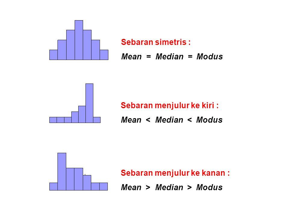 Sebaran simetris : Mean = Median = Modus. Sebaran menjulur ke kiri : Mean < Median < Modus.