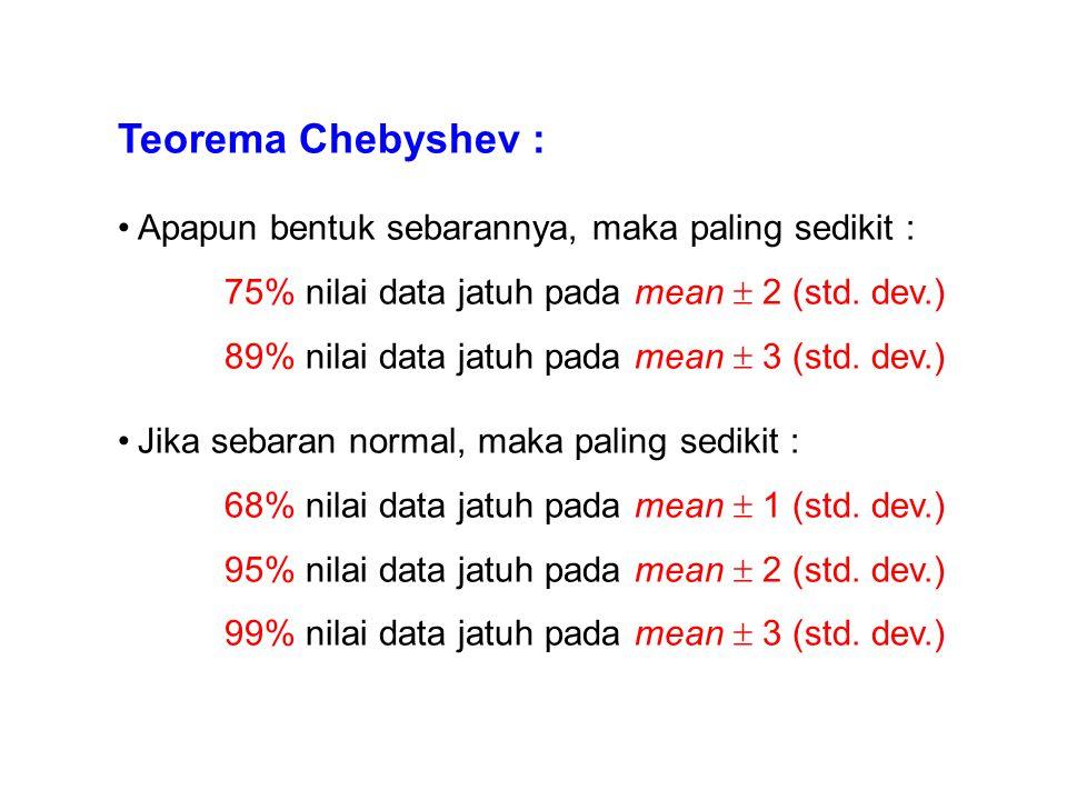 Teorema Chebyshev : Apapun bentuk sebarannya, maka paling sedikit :
