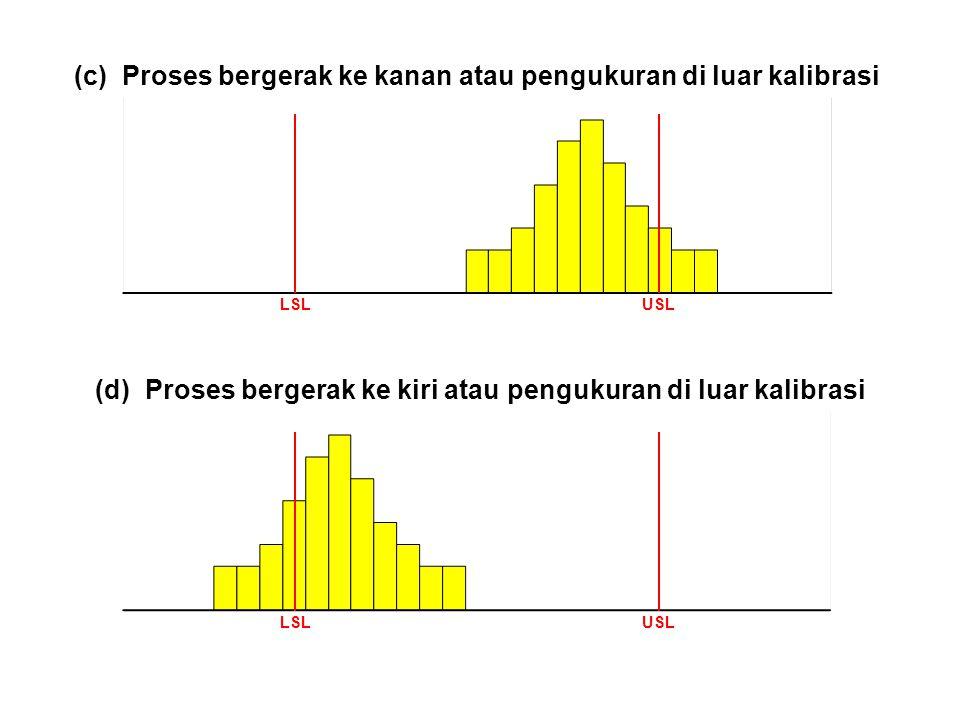 (c) Proses bergerak ke kanan atau pengukuran di luar kalibrasi