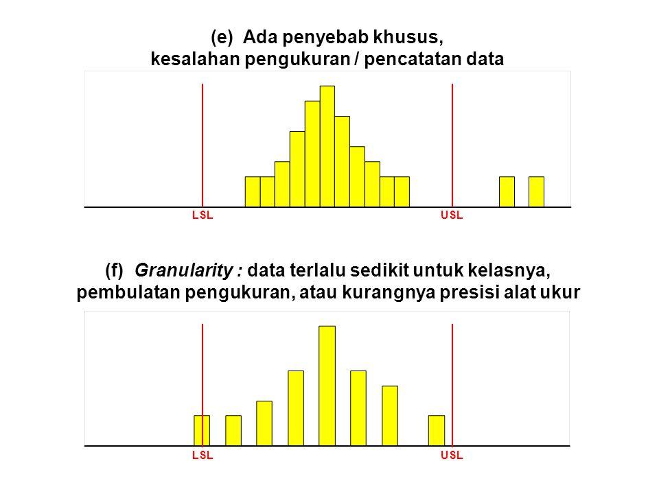 (e) Ada penyebab khusus, kesalahan pengukuran / pencatatan data