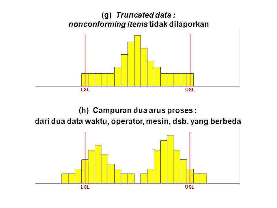 (g) Truncated data : nonconforming items tidak dilaporkan