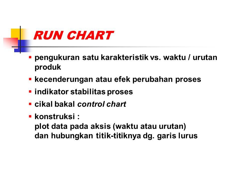 RUN CHART pengukuran satu karakteristik vs. waktu / urutan produk