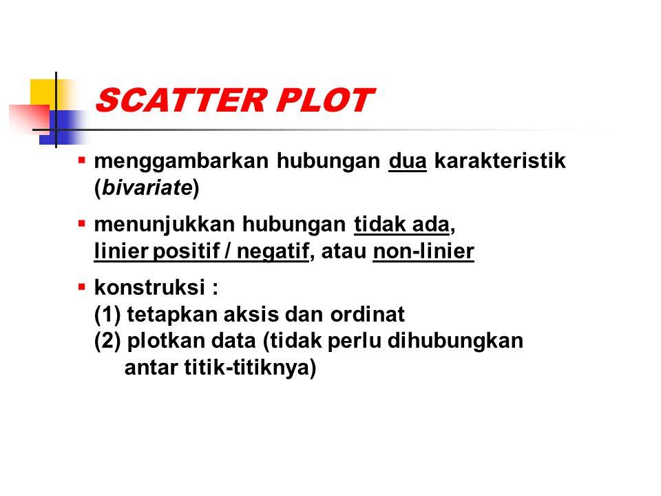 SCATTER PLOT menggambarkan hubungan dua karakteristik (bivariate)