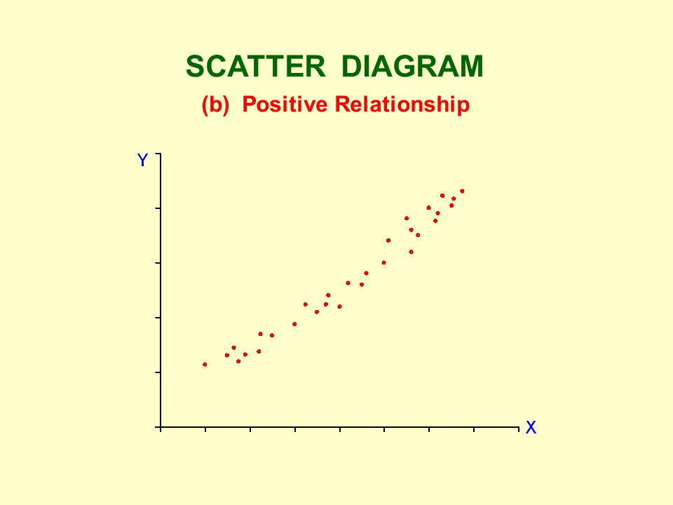 SCATTER DIAGRAM (b) Positive Relationship