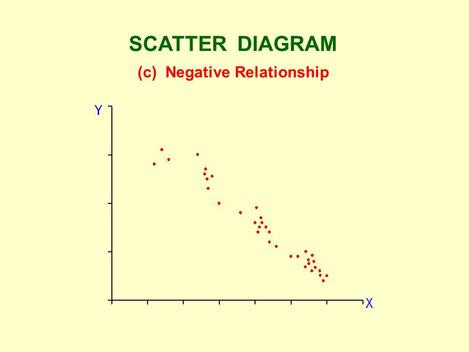 SCATTER DIAGRAM (c) Negative Relationship
