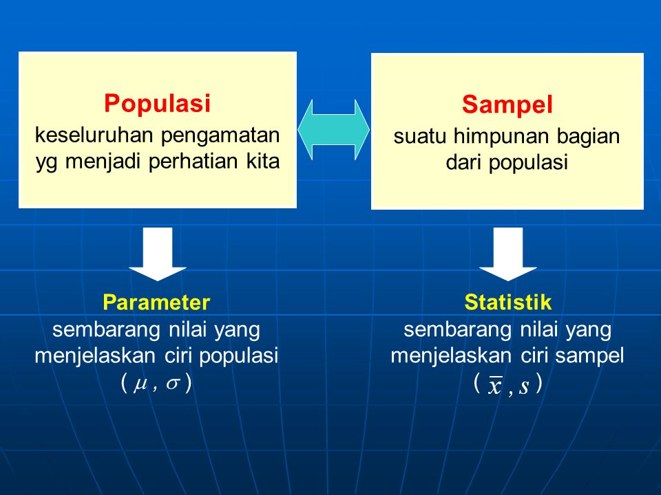 Populasi Sampel keseluruhan pengamatan yg menjadi perhatian kita