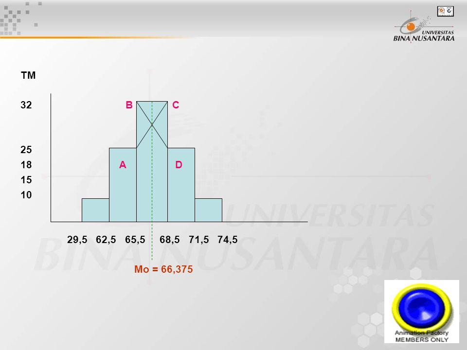TM 32 B C 25 18 A D 15 10 29,5 62,5 65,5 68,5 71,5 74,5 Mo = 66,375