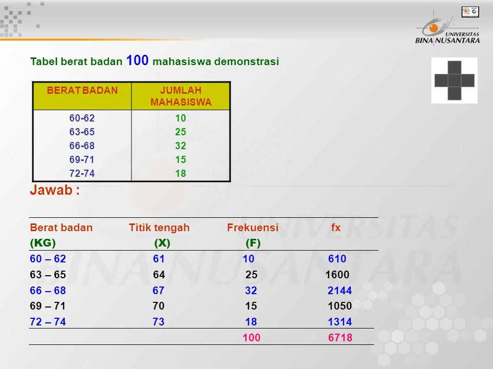 Jawab : Tabel berat badan 100 mahasiswa demonstrasi