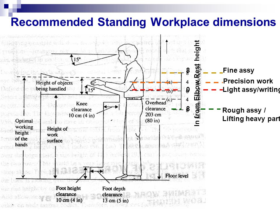 Recommended Standing Workplace dimensions