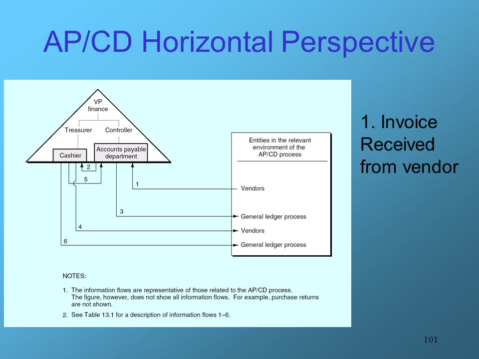AP/CD Horizontal Perspective