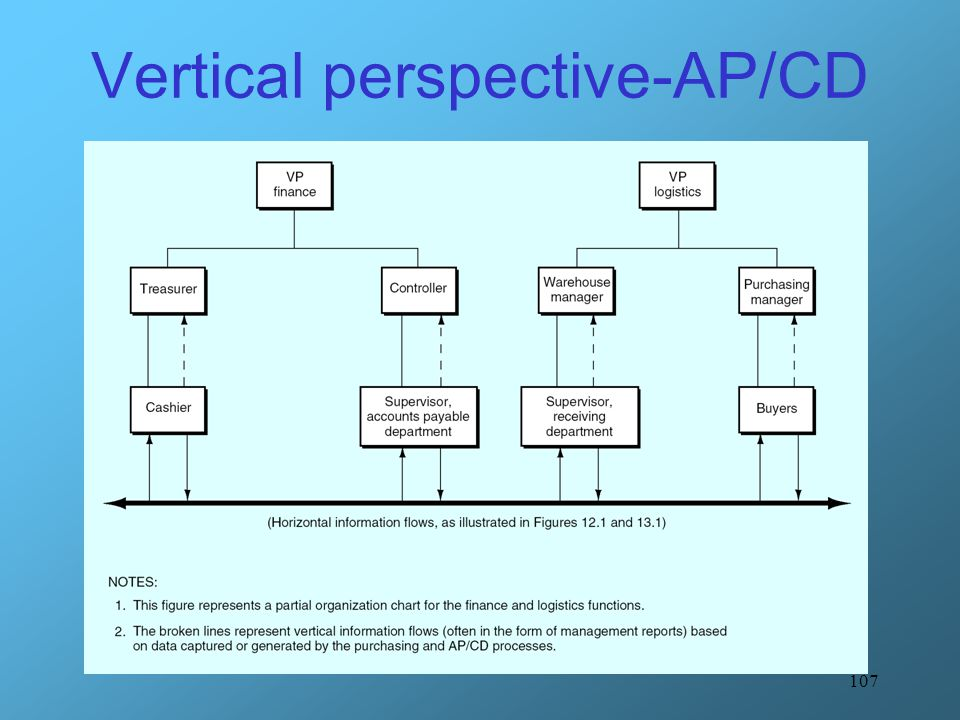 Vertical perspective-AP/CD