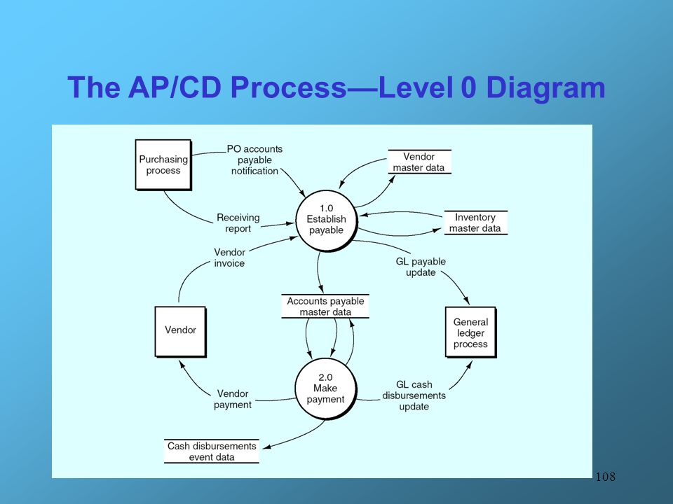 The AP/CD Process—Level 0 Diagram