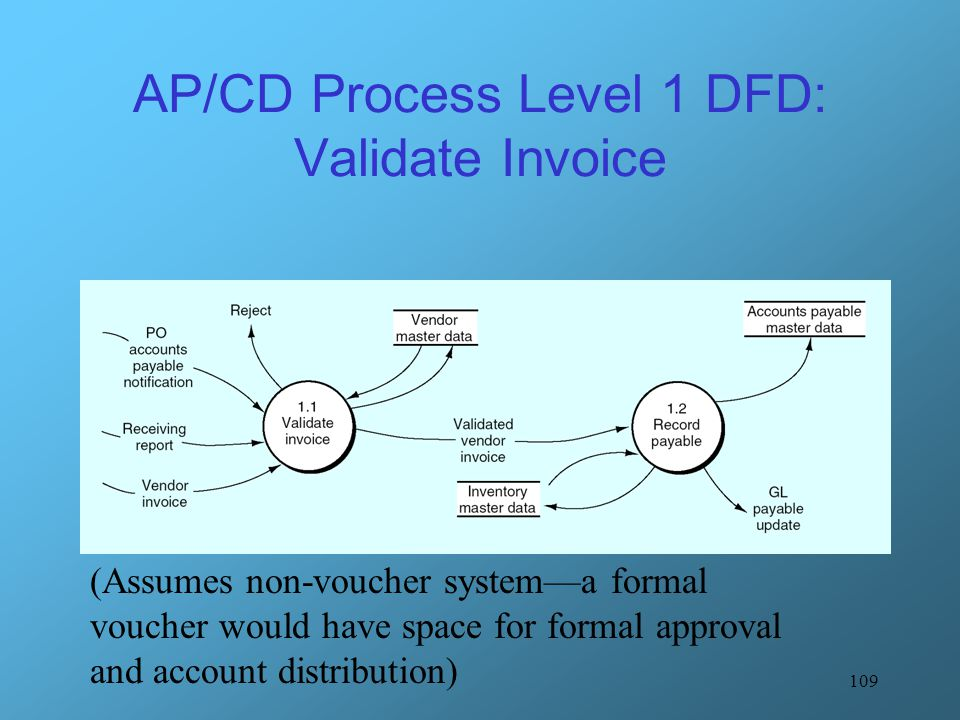 AP/CD Process Level 1 DFD: Validate Invoice