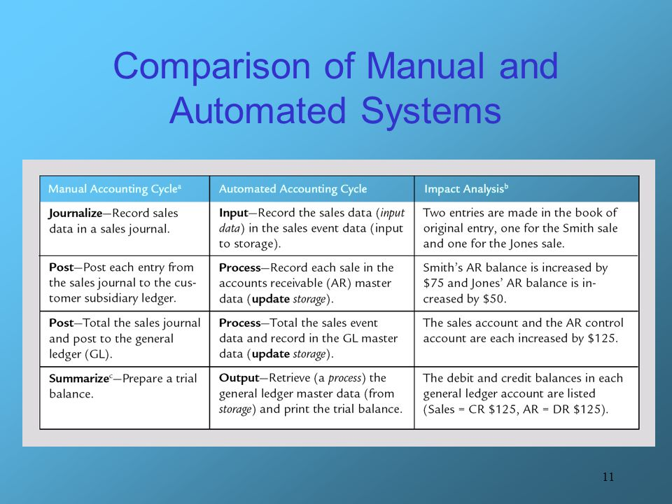 Comparison of Manual and Automated Systems