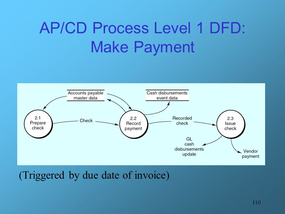 AP/CD Process Level 1 DFD: Make Payment