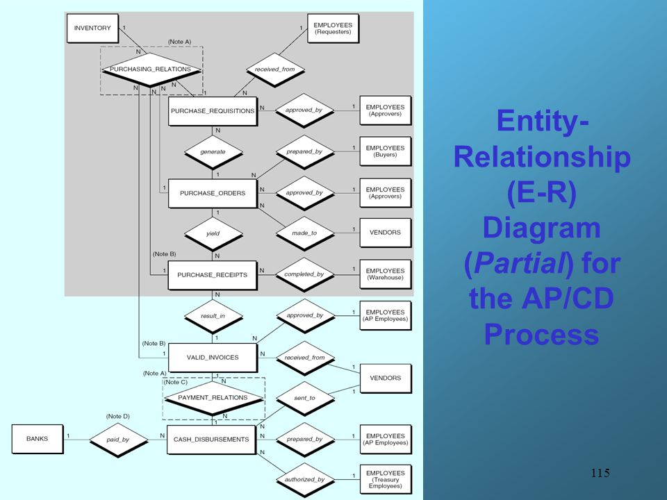 Entity-Relationship (E-R) Diagram (Partial) for the AP/CD Process