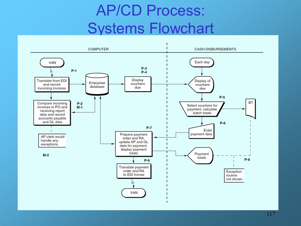 accounting information system flowchart