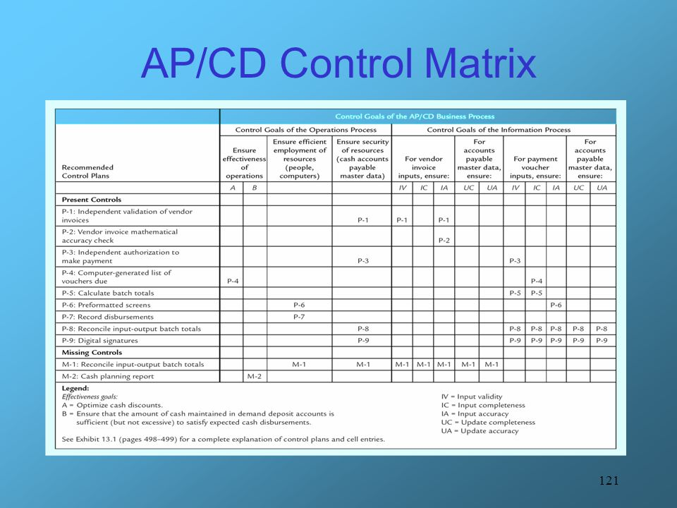 AP/CD Control Matrix