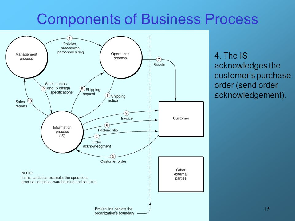 Components of Business Process
