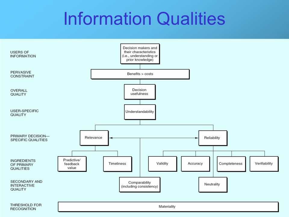 Information Qualities