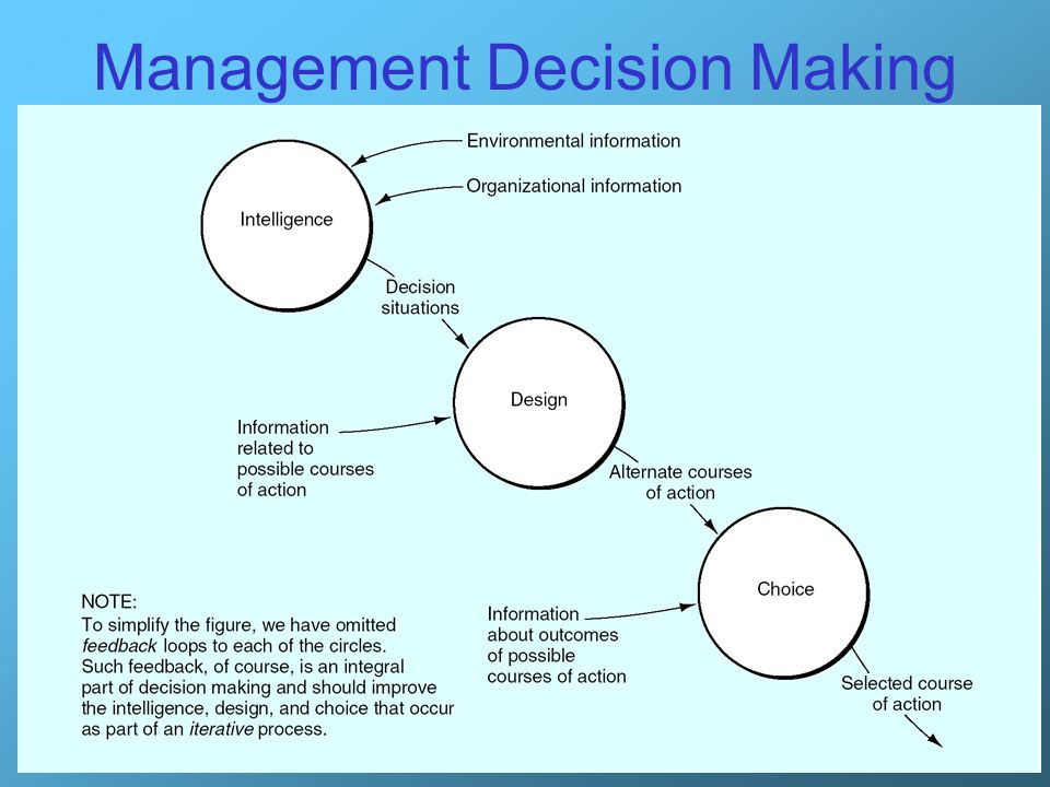 Management Decision Making