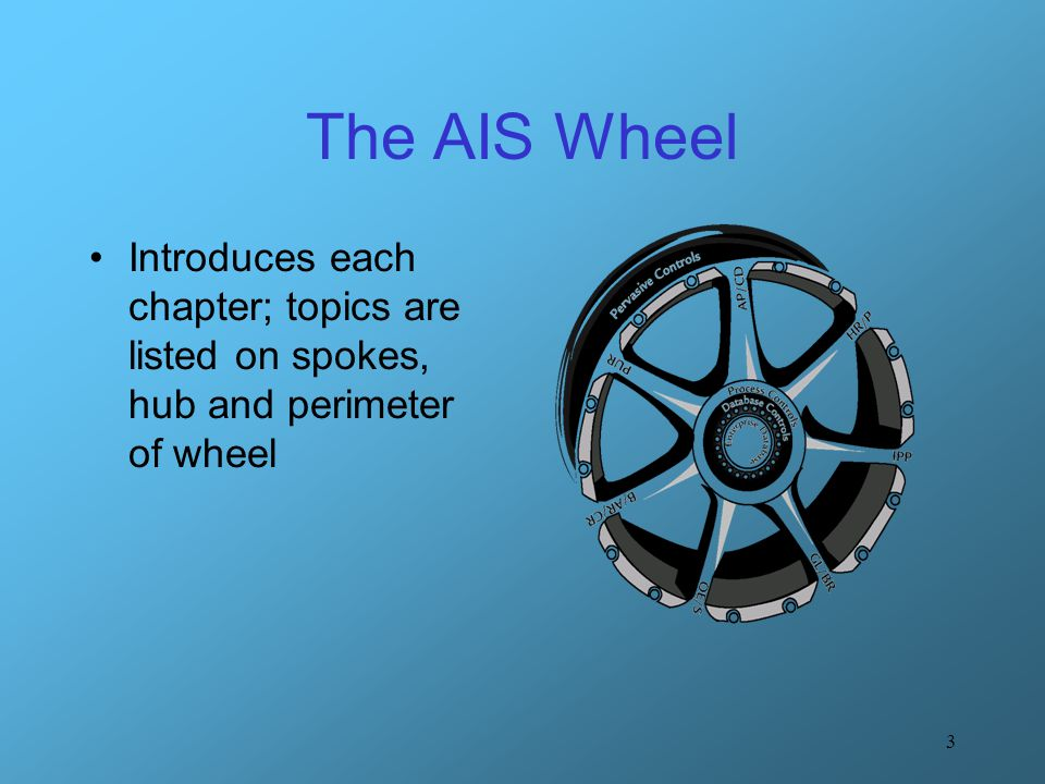 The AIS Wheel Introduces each chapter; topics are listed on spokes, hub and perimeter of wheel