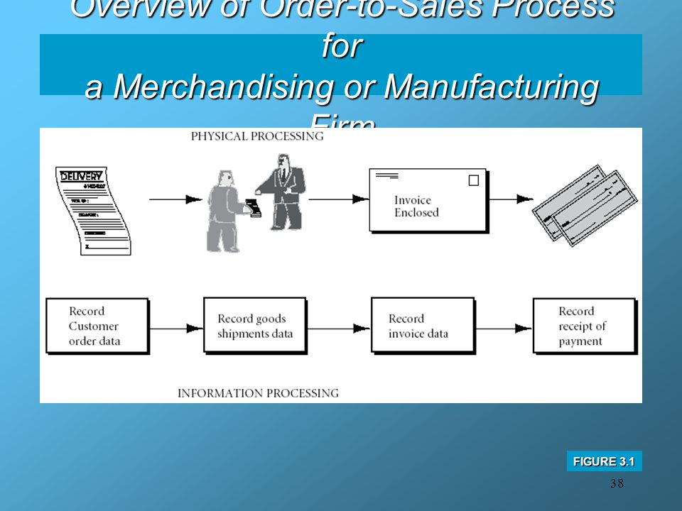 Overview of Order-to-Sales Process for a Merchandising or Manufacturing Firm