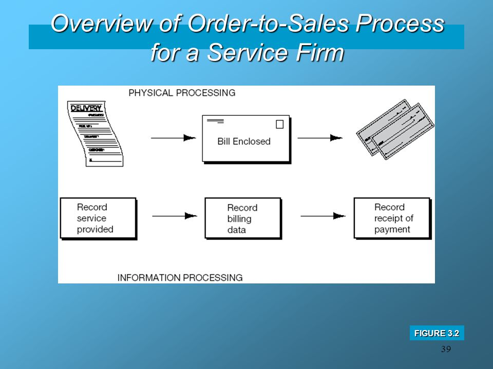 Overview of Order-to-Sales Process for a Service Firm