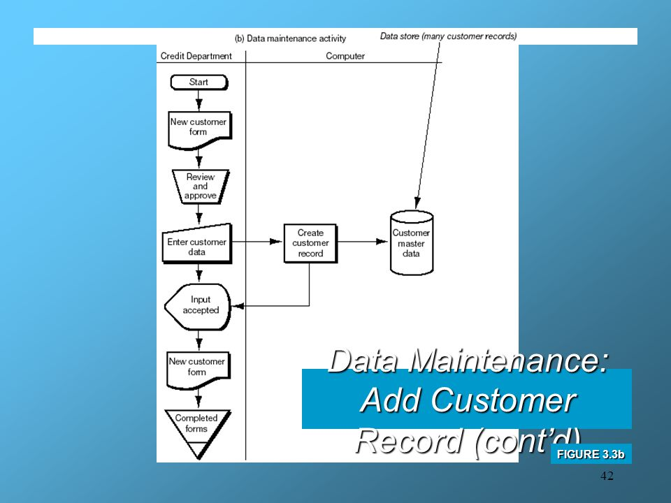 Data Maintenance: Add Customer Record (cont'd)
