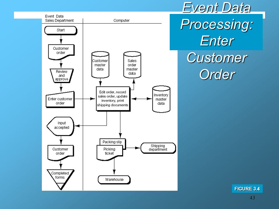 Business Event Data Processing: Enter Customer Order