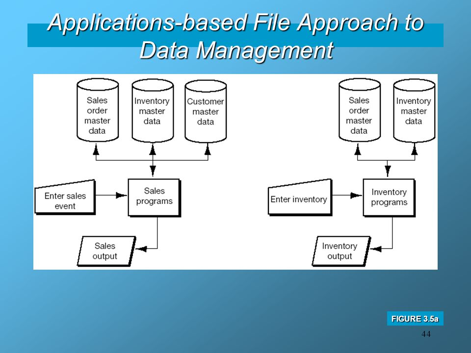 Applications-based File Approach to Data Management