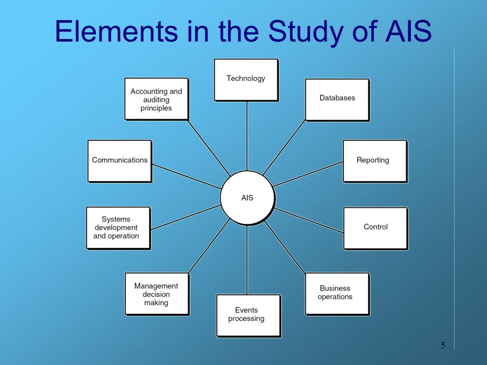 Elements in the Study of AIS