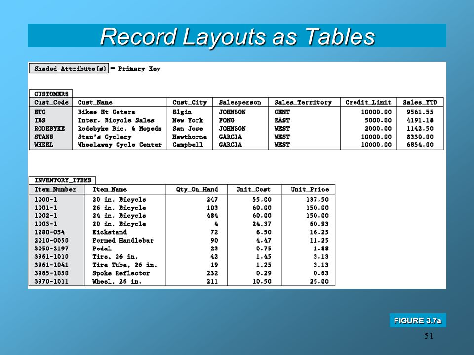 Record Layouts as Tables