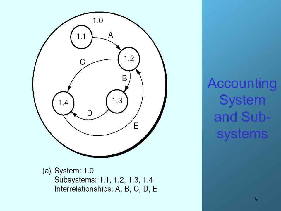 Accounting System and Sub-systems