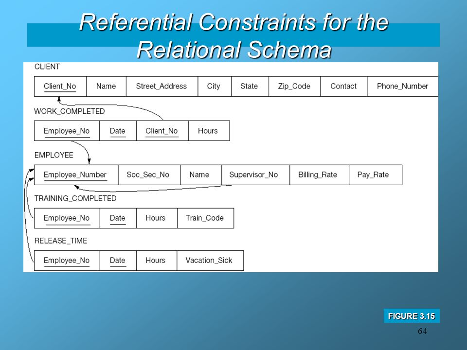 Referential Constraints for the Relational Schema