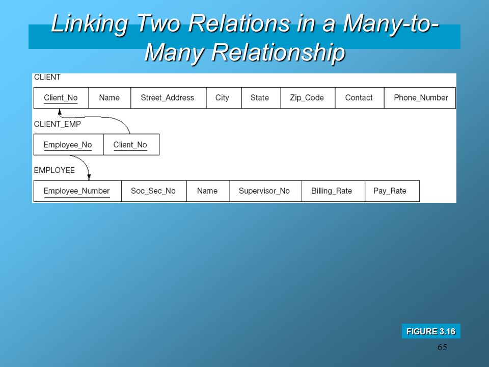 Linking Two Relations in a Many-to-Many Relationship