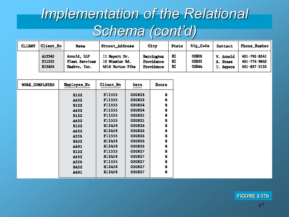 Implementation of the Relational Schema (cont'd)