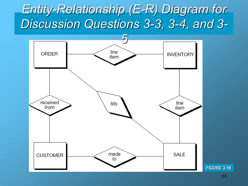 Entity-Relationship (E-R) Diagram for Discussion Questions 3-3, 3-4, and 3-5