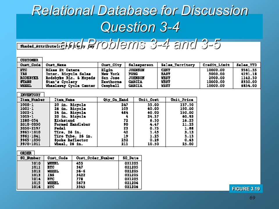 Relational Database for Discussion Question 3-4 and Problems 3-4 and 3-5