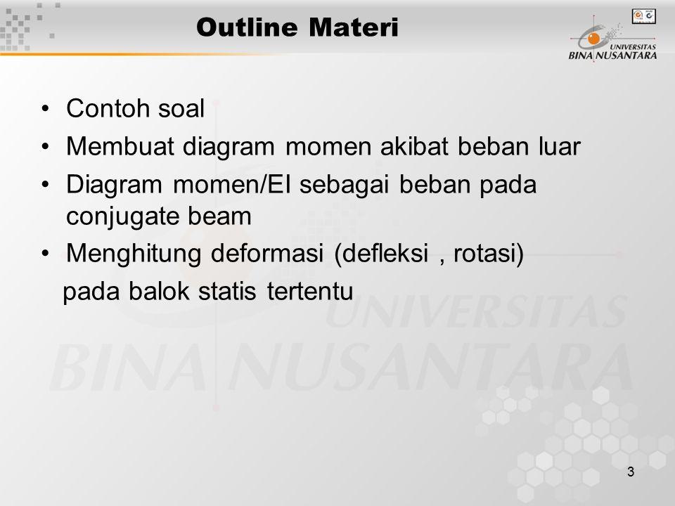 Outline Materi Contoh soal. Membuat diagram momen akibat beban luar. Diagram momen/EI sebagai beban pada conjugate beam.