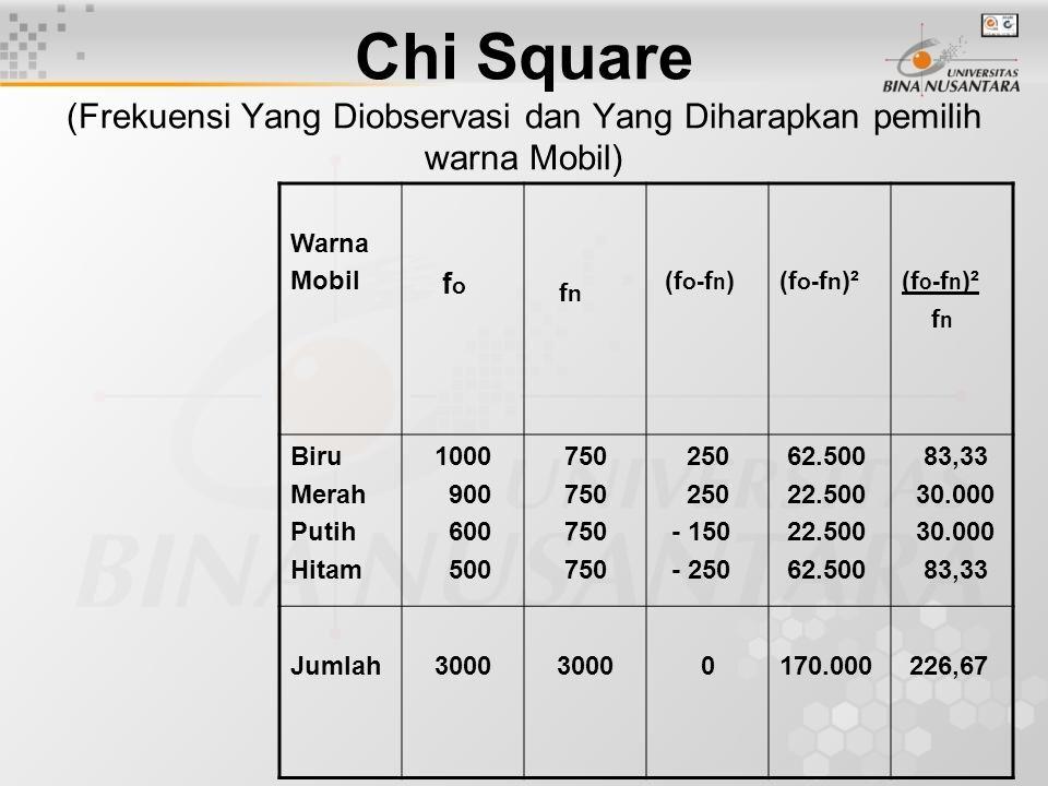 Chi Square (Frekuensi Yang Diobservasi dan Yang Diharapkan pemilih warna Mobil)